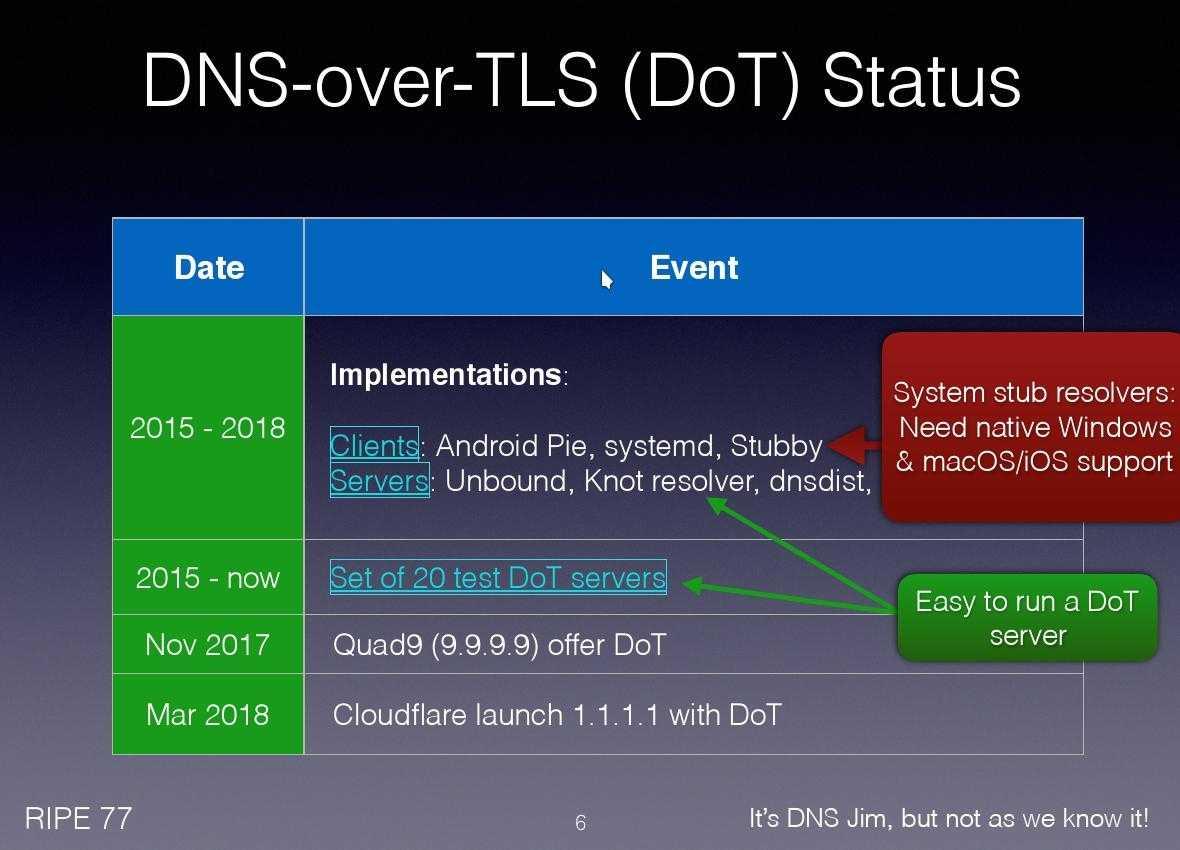 Status DNS over TLS