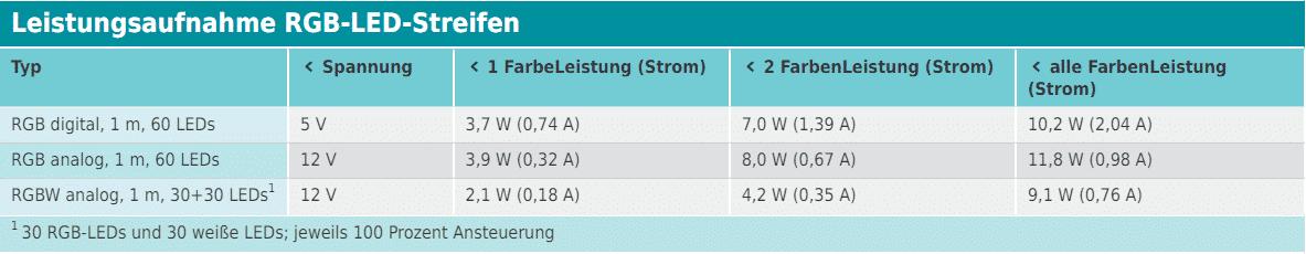 Tabelle: Leistungsaufnahme RGB-LED-Streifen