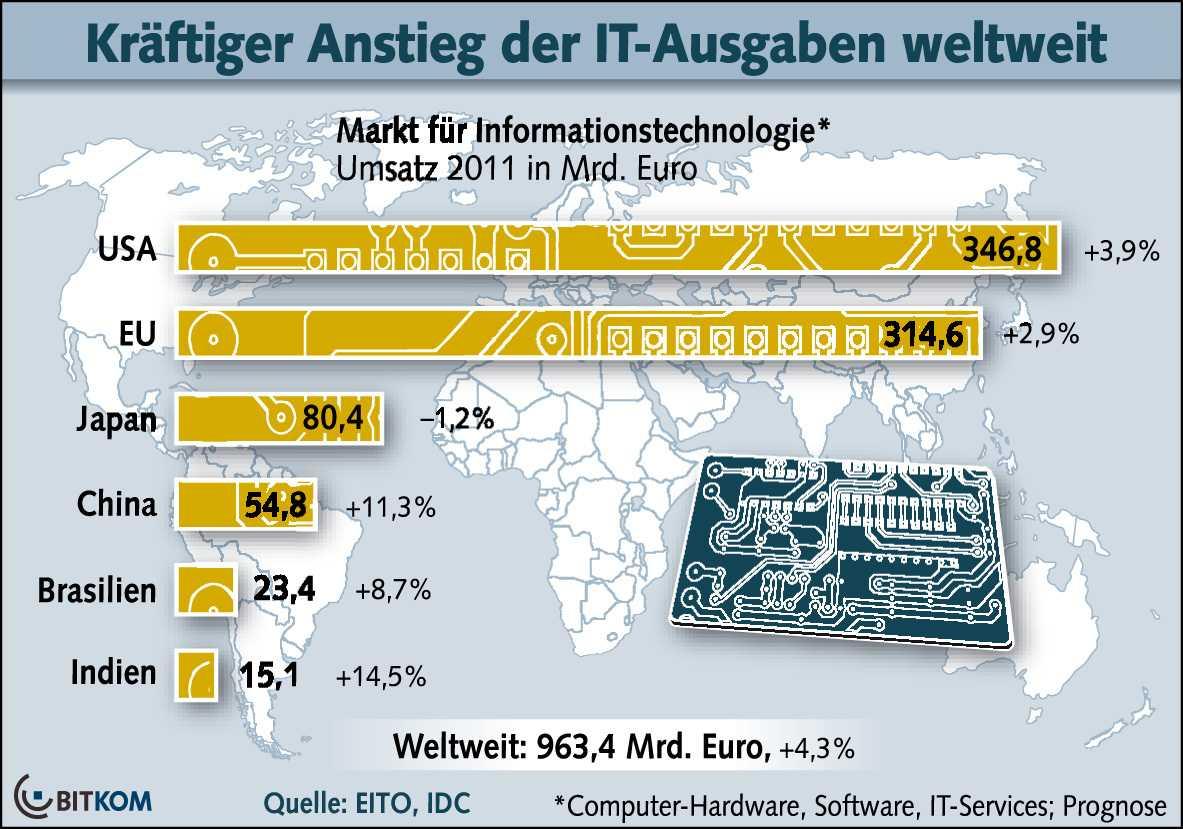 IT-Markt Prognose 2011
