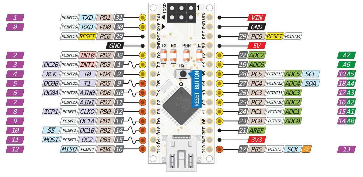 Das Pin-Layout eines Arduino Nano. Rechts im Bild sind die I2C-Pins A4 und A5 zu sehen