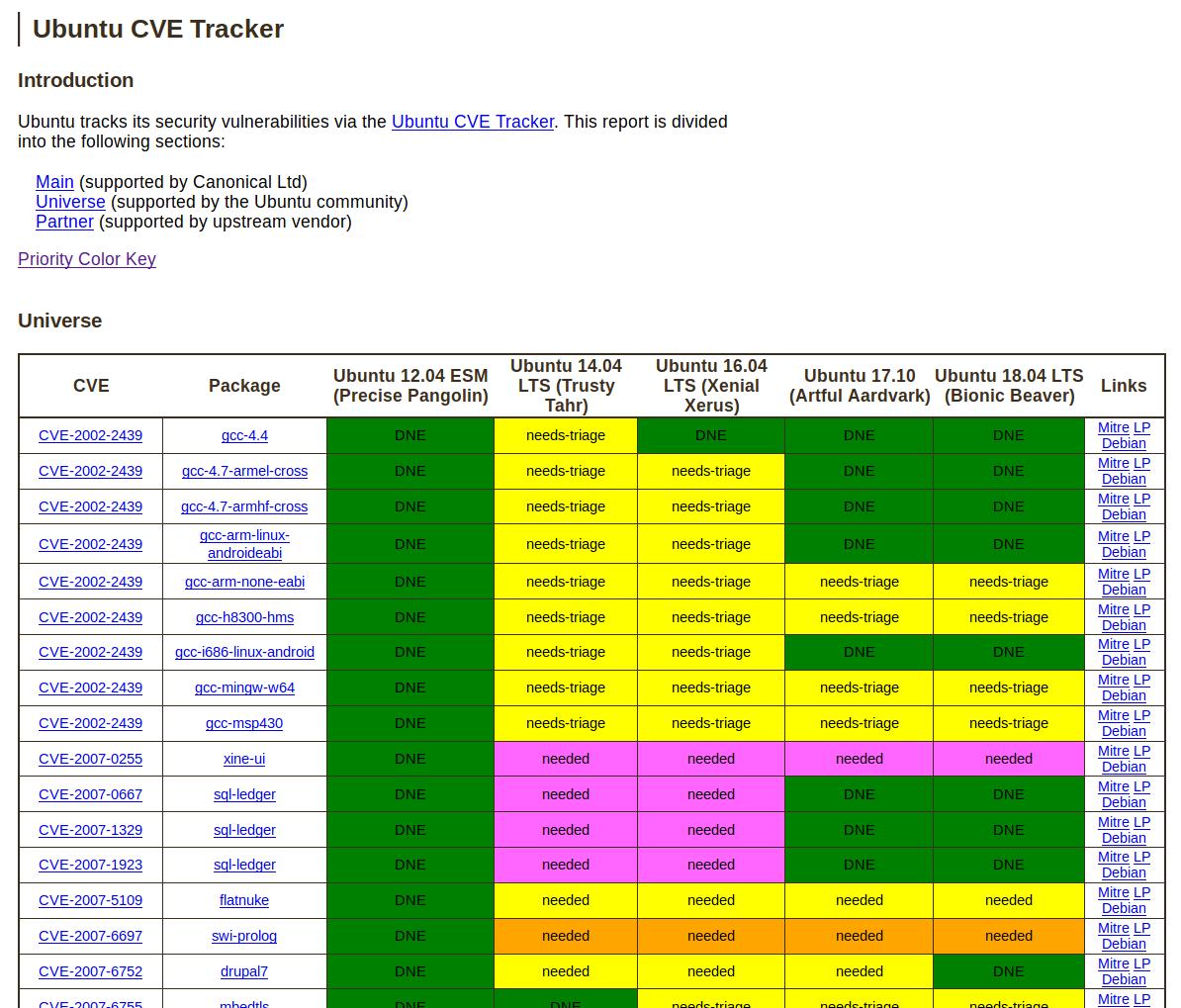 CVE Tracker für das Universe Repository von Ubuntu.