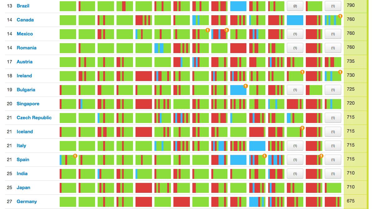 Deutschland zaudert beim Thema Open Data