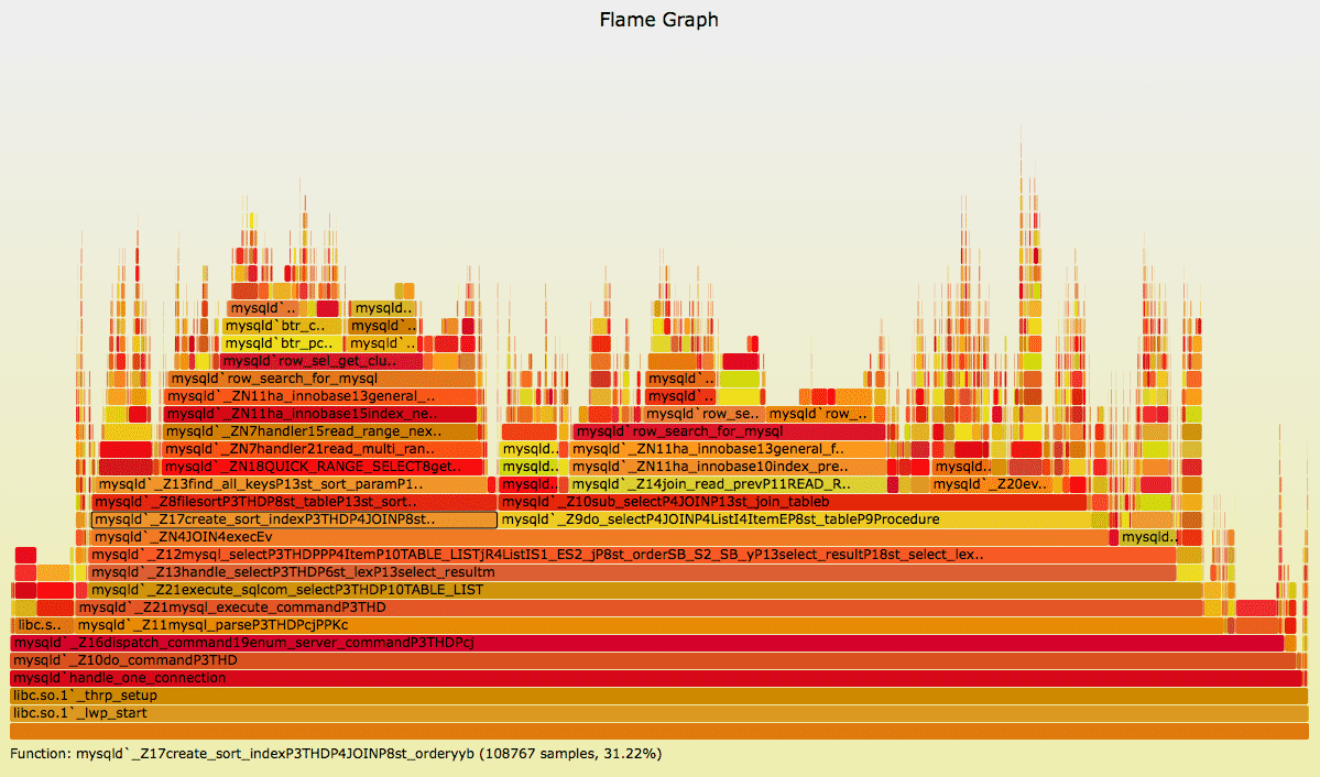Screenshot: Ein Flame Graph visualisiert den Function-Stack