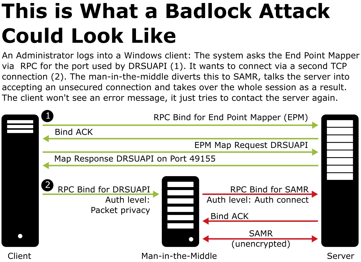 Badlock - Why the Windows and Samba Vulnerability is Important
