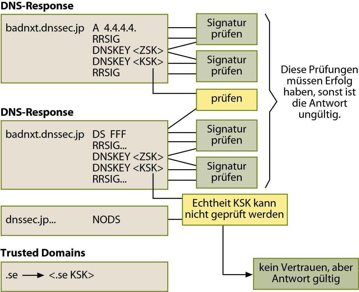 Der Empfänger eines DNS- Response prüft nach der Signatur schrittweise die Vetrauenswürdigkeit des Absenders, indem er die öffentlichen KSK der Glieder der Vertrauenskette von unten nach oben abfragt. Die Domain dnssec.jp gehört aber nicht  zu den Domains, denen er vertraut (.se), sodass zwar der Response unverfälscht ist, aber nicht vertrauenswürdig.