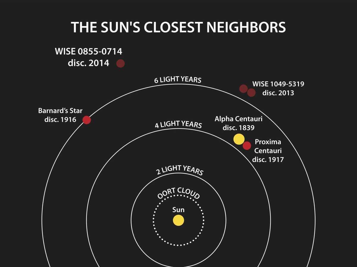 Darstellung der Sonne und ihrer kosmischen Nachbarschaft