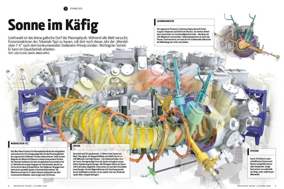 Kernfusion: Wendelstein 7-X, Grafik aus TR Oktober 2015