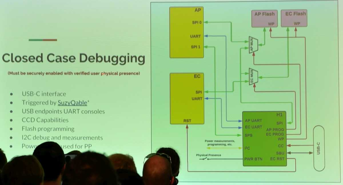 Closed-Case Debugging bei Chromebooks mit Google H1