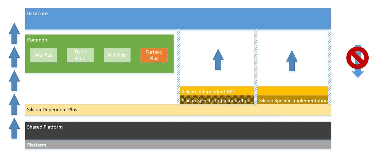 Microsoft Project µ (Mu) strukturiert Abhängigkeiten zwischen Code-Lagen klar.