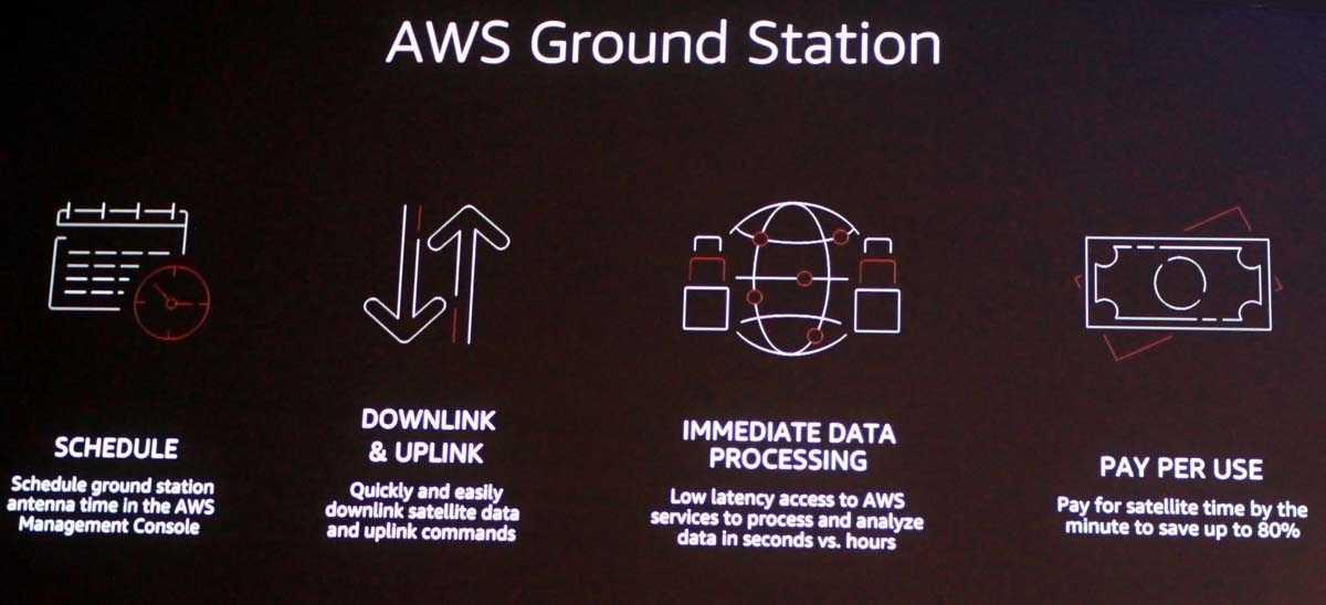 Kurzvorstellung von AWS Ground Station
