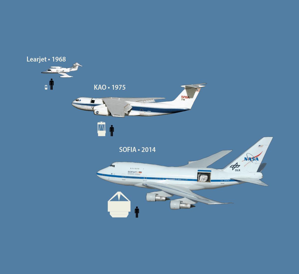 Zahlen, bitte! Boeing 747SP SOFIA - Das astronomische fliegende Auge