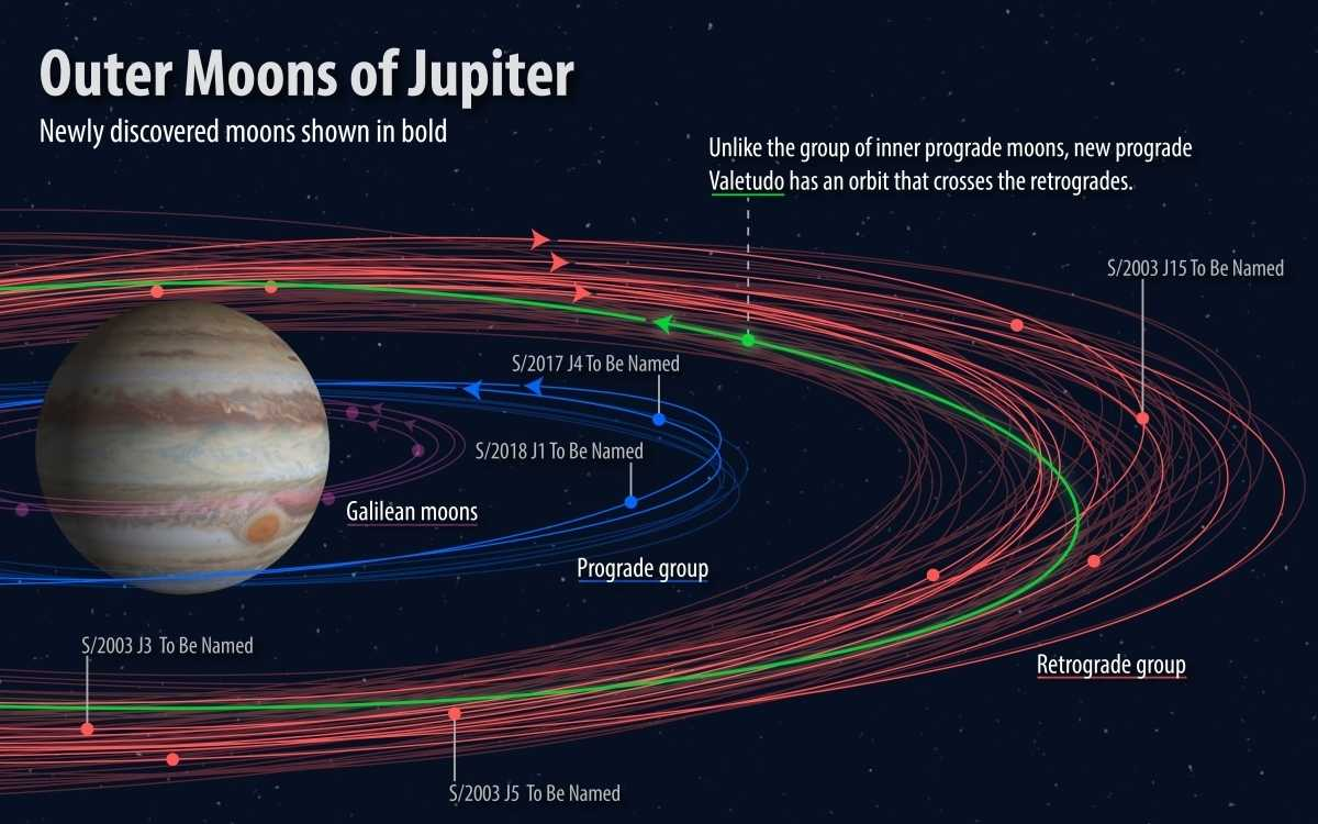 Die Position der nun zu benennenden Monde