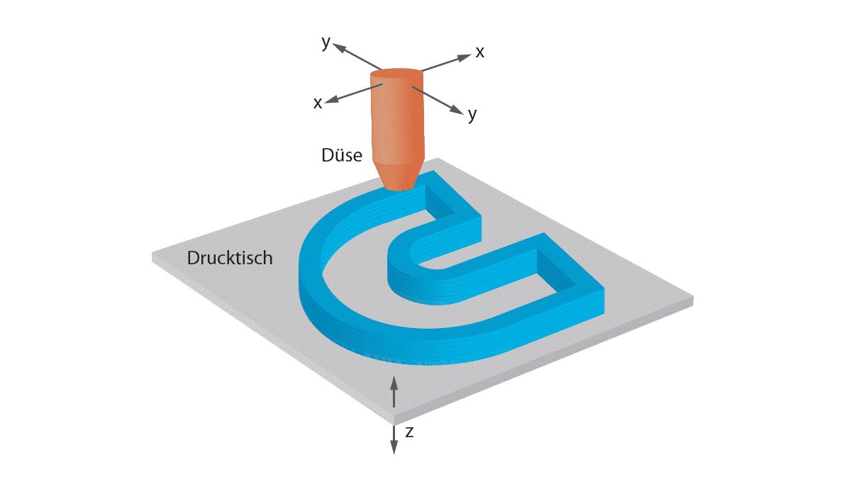 Diagramm von 3D-Druckstück und Druckdüse mit eingezeichneten Achsen