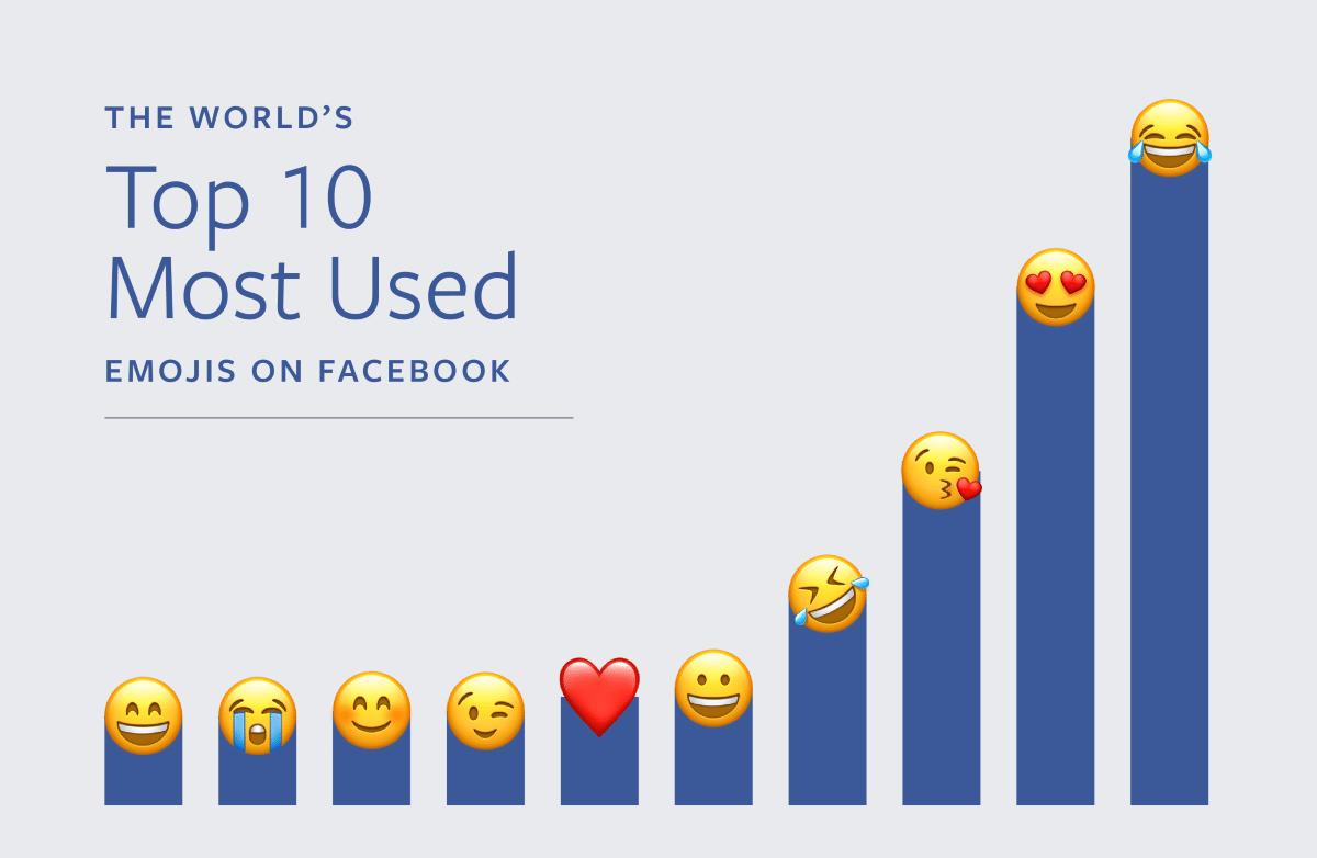 Das Tränen lachende Gesicht ist bei Facebook das beliebteste Emoji.