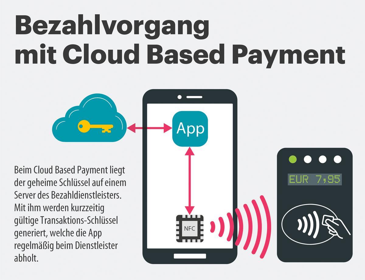 Beim NFC-Payment mit HCE kommuniziert das Terminal mit dem Zahlungsdienstleister über verschlüsselte Tokens, weitere Kartendaten werden nicht ausgetauscht.
