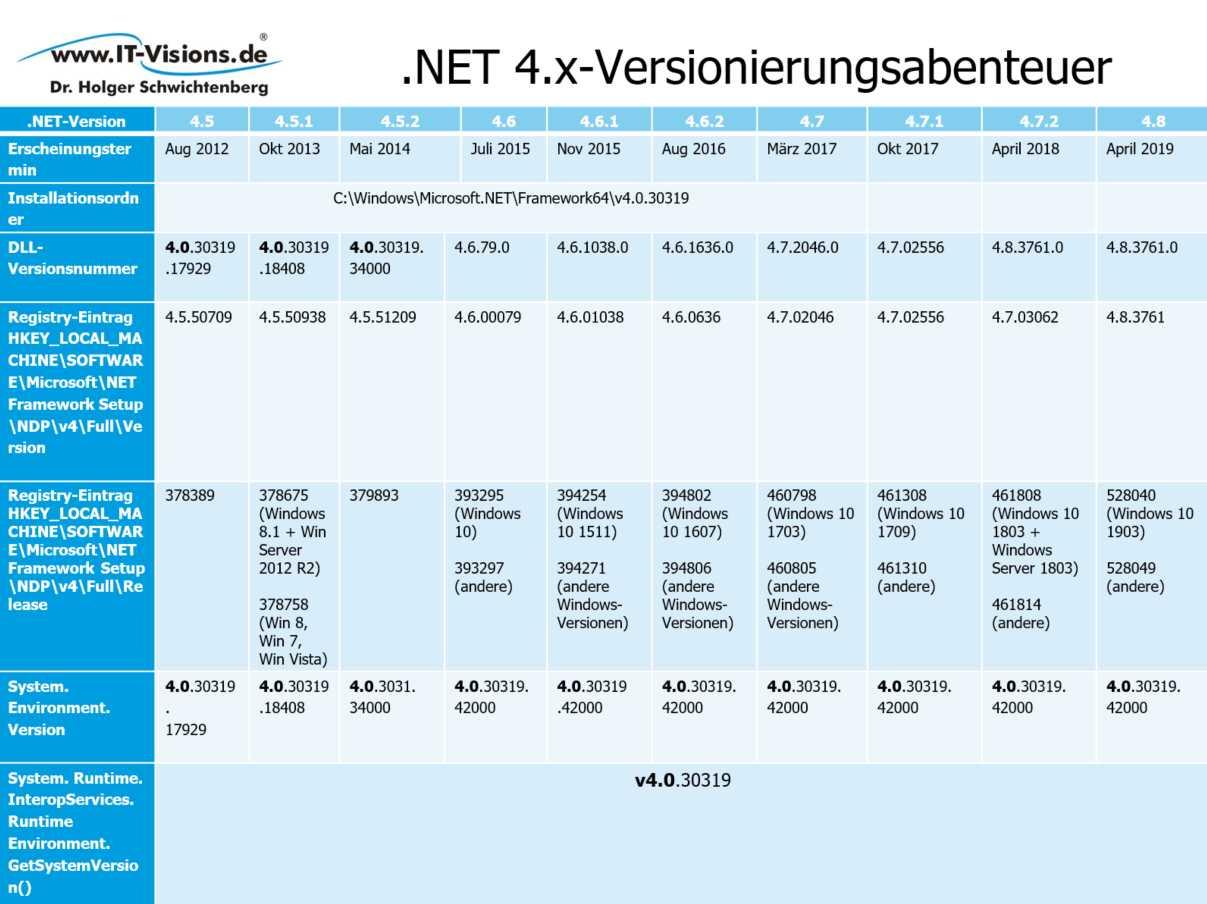 .NET 4.x-Versionierungsabenteuer
