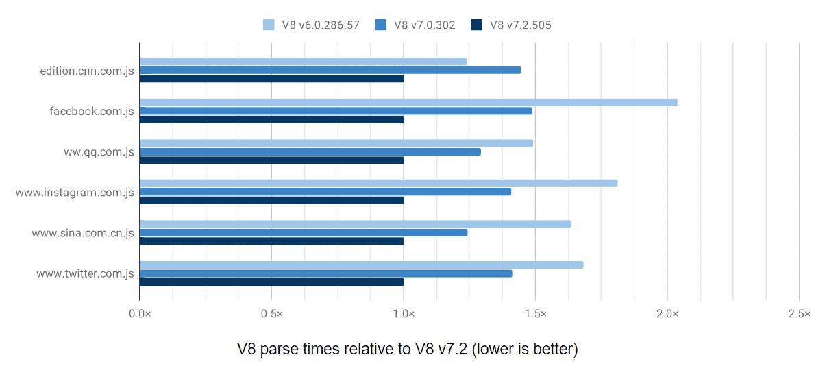 V8-Parsing-Zeiten populärer Websites relativ zu V8 Version 7.2.