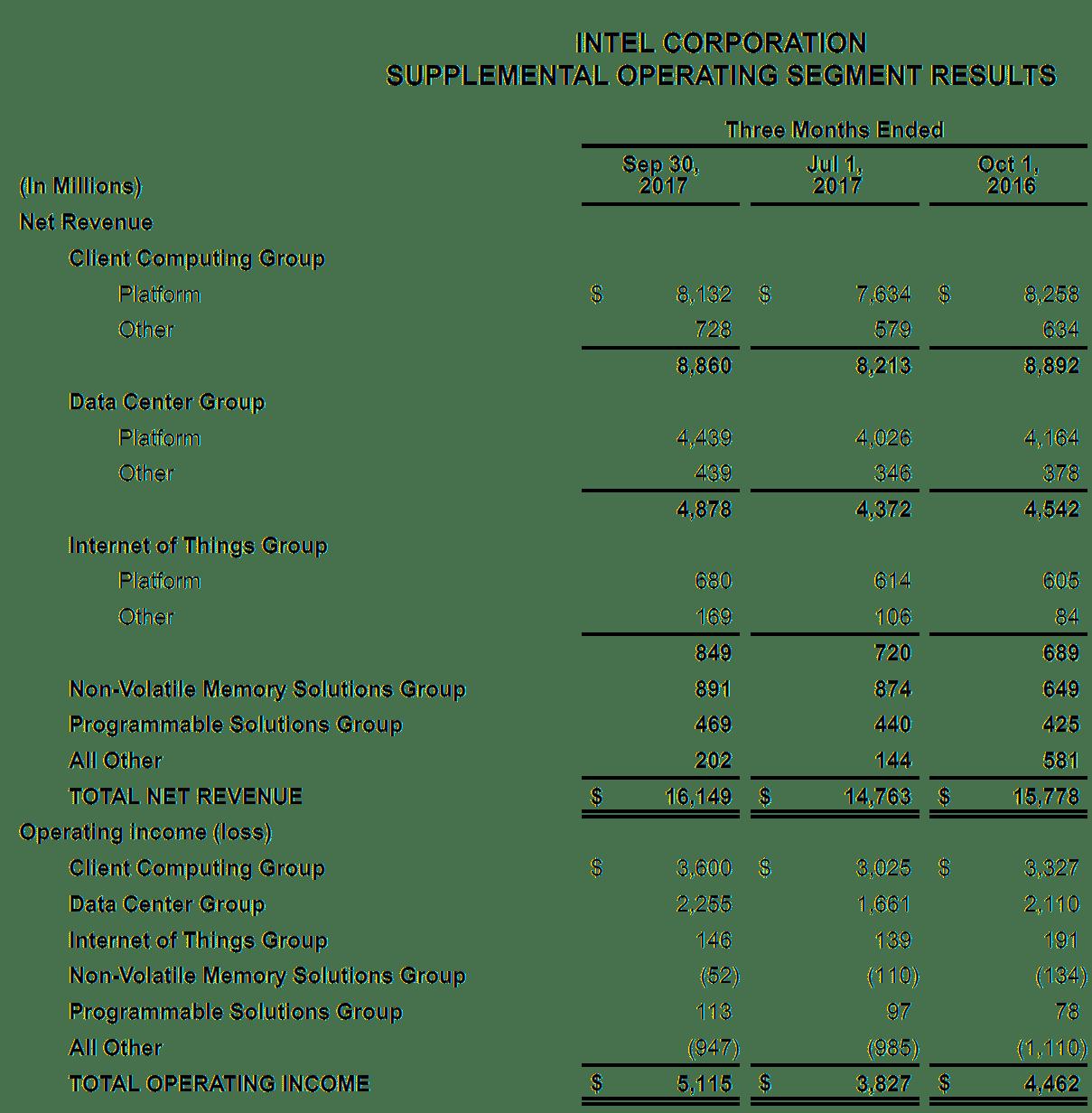Umsätze und operative Ergebnisse der Intel-Sparten