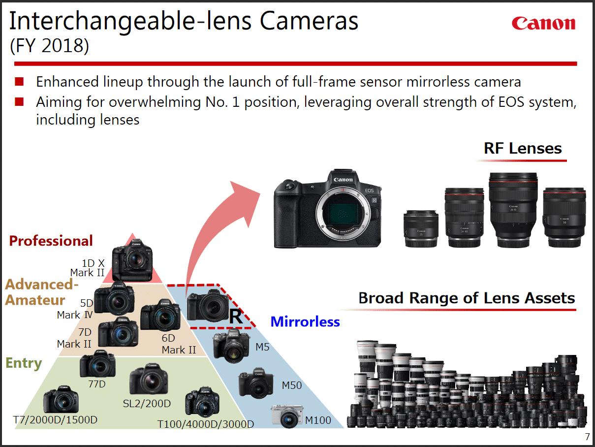 Mit der spiegellosen Vollformatkamera EOS R sieht sich Canon für die Zukunft gut aufgestellt.