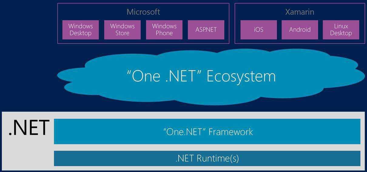 "So stellt Microsoft ""One .NET"". dar"