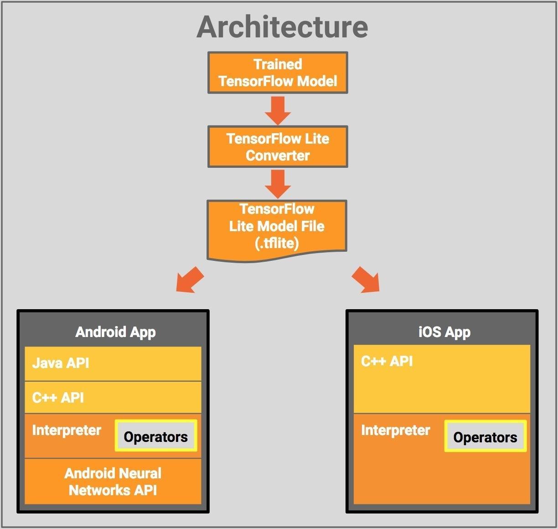 Die Modellebene ist plattformunabhängig, und derzeit existieren APIs und Interpreter für iOS und Android.
