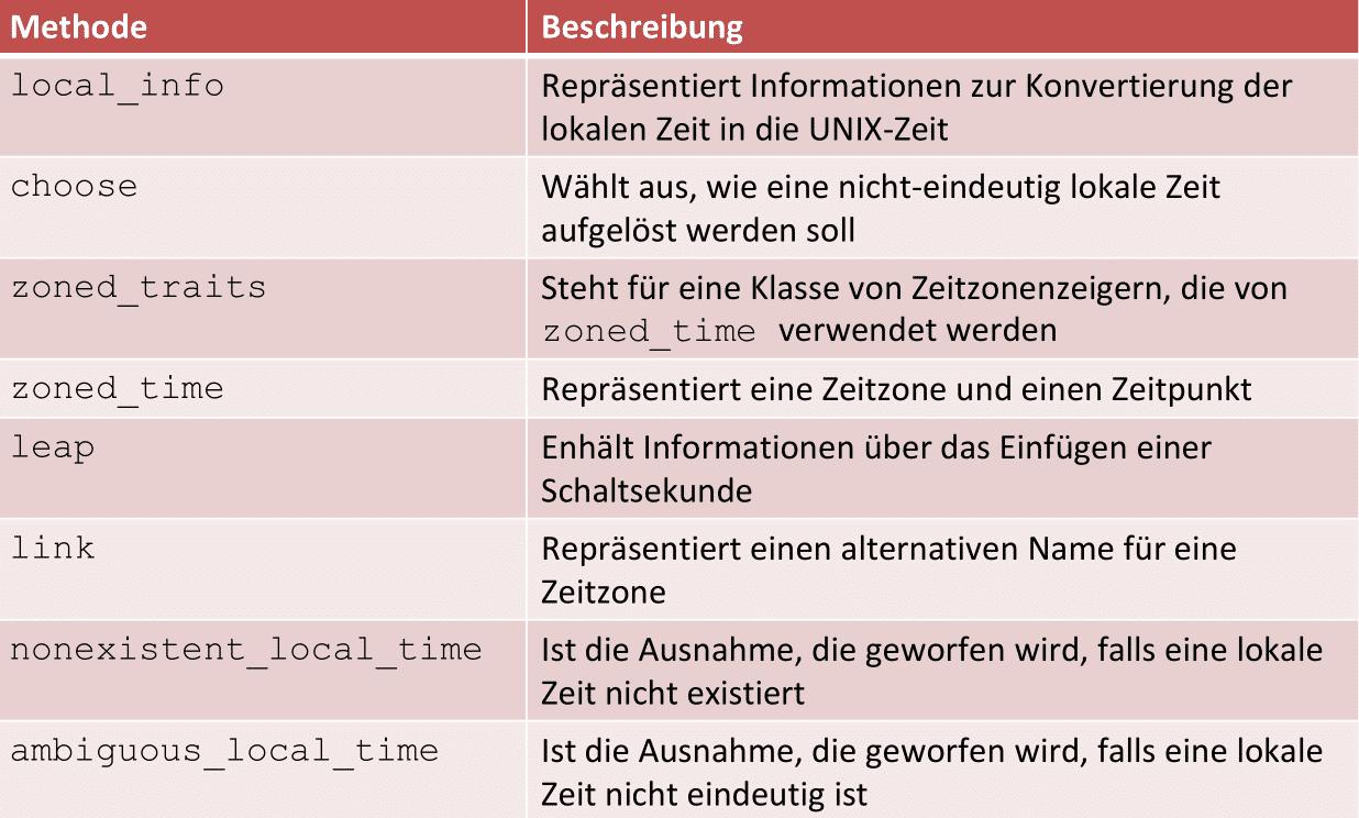 Kalender und Zeitzonen in C++20: Zeitzonen