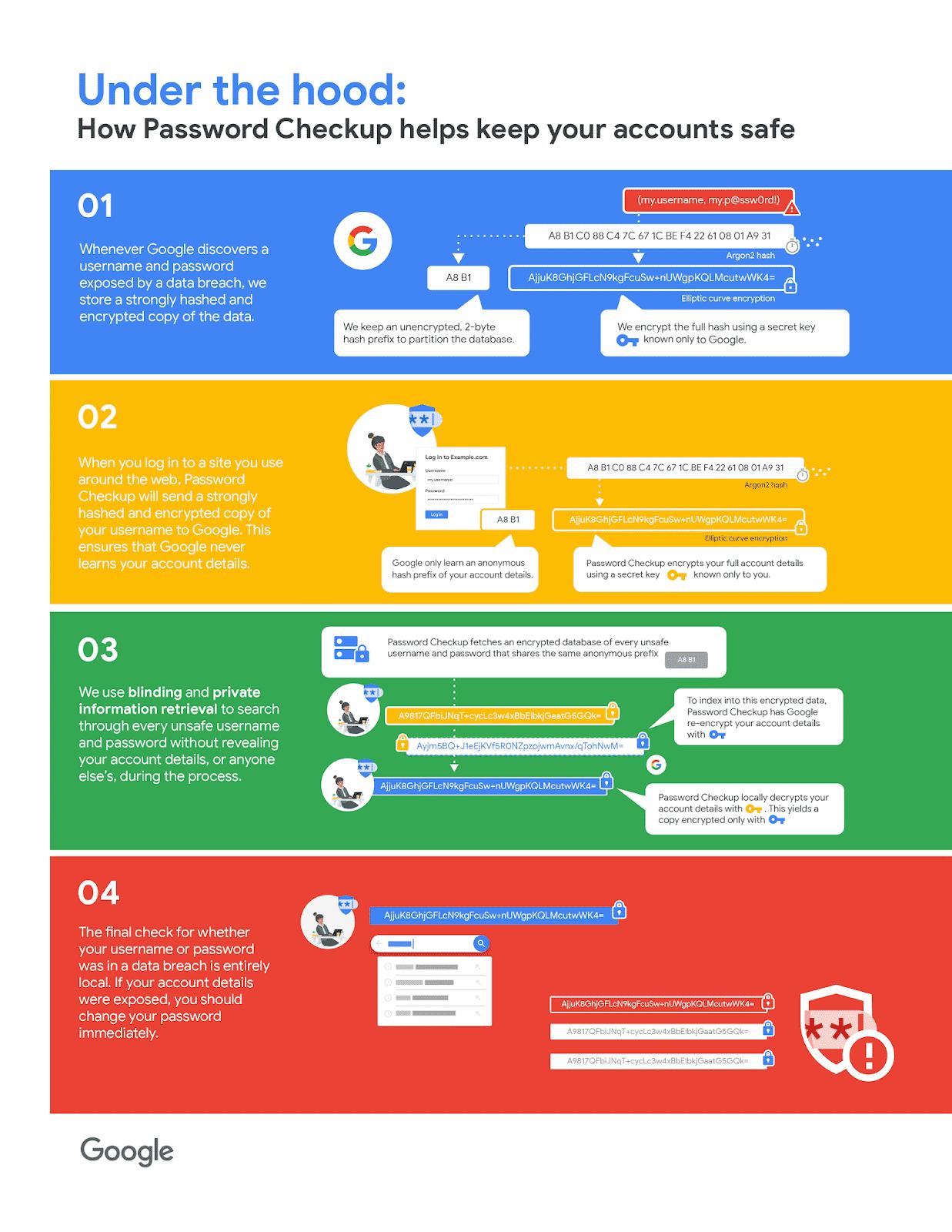 Google verspricht beim Umgang mit Zugangsdaten eine hohe Sicherheit. Das sollen verschiedene kryptografische Verfahren garantieren.