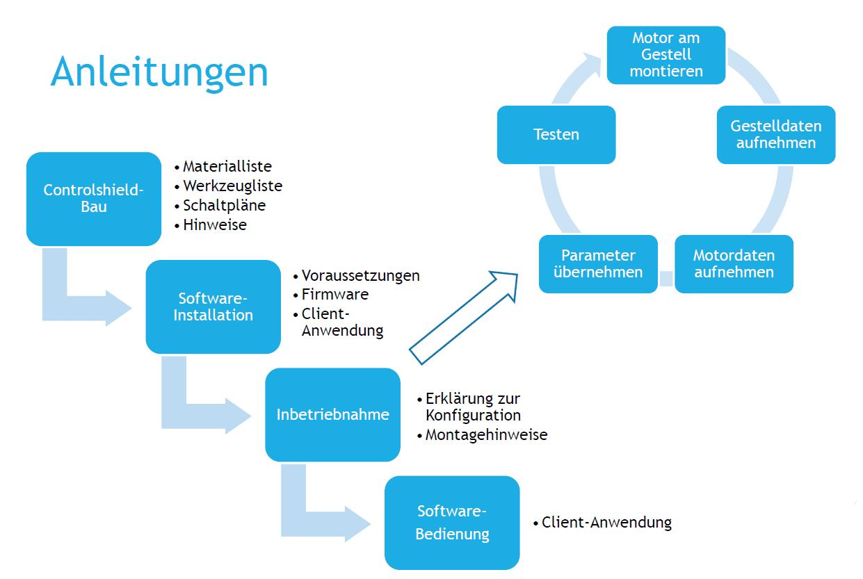 OpenSunTracker