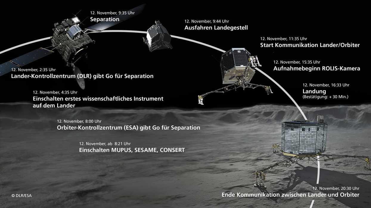 DLR/ESA