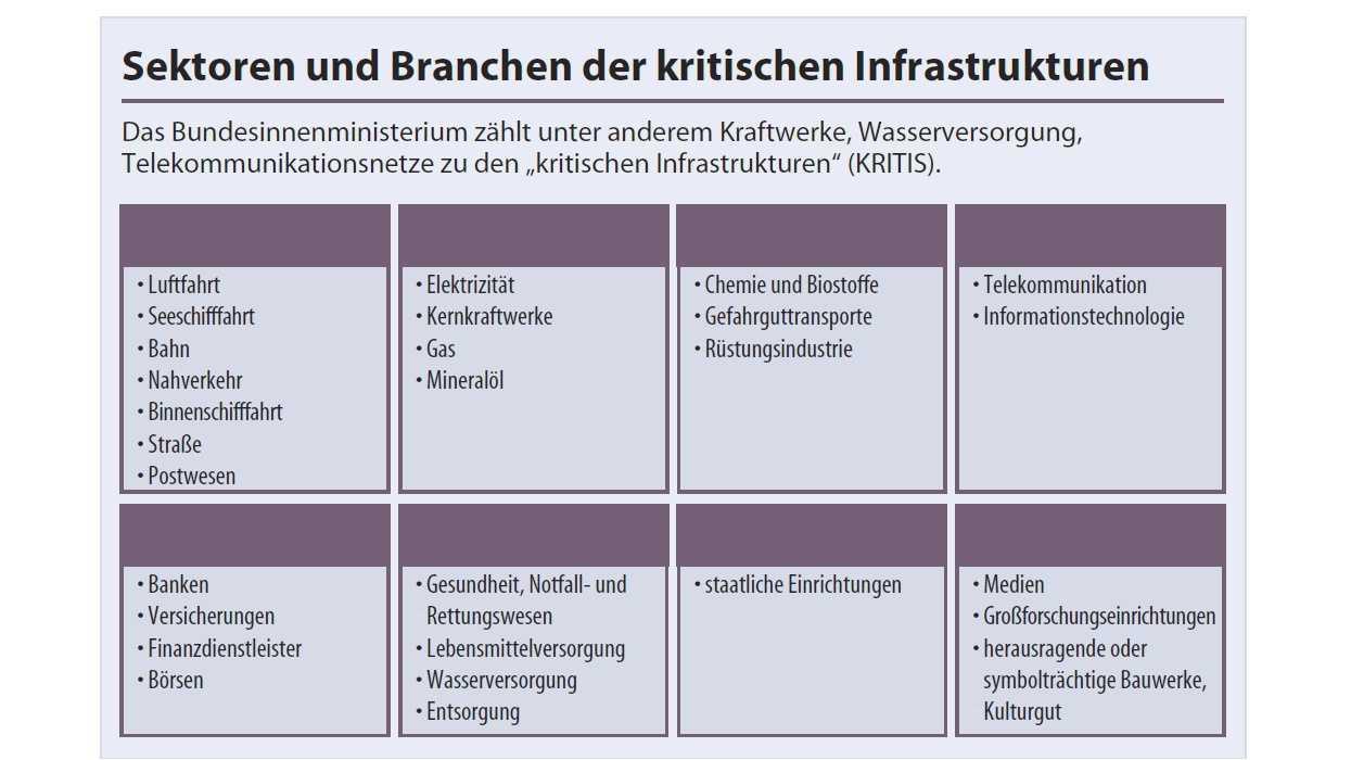Kritische Infrastrukturen (KRITIS)