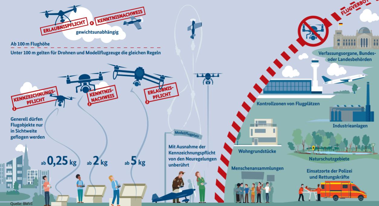 In einem Flyer informiert das BMVI über Einschränkungen und Flugverbote für Drohnen.