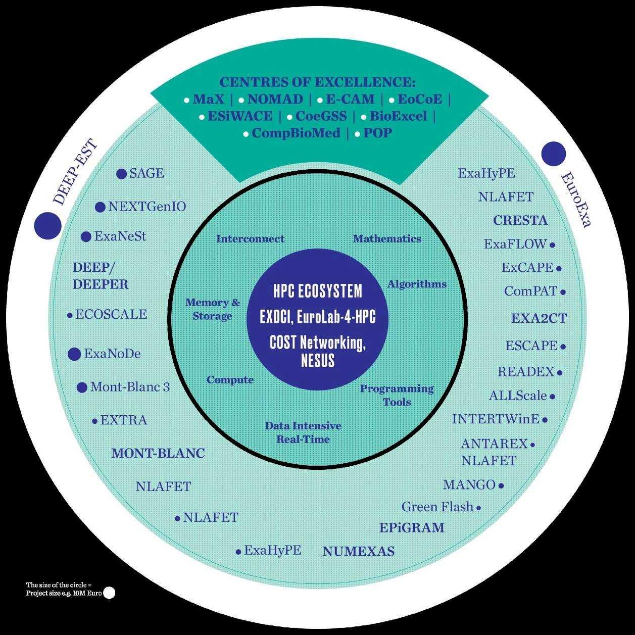 Gemeinsames Unternehmen EuroHPC: Projekte