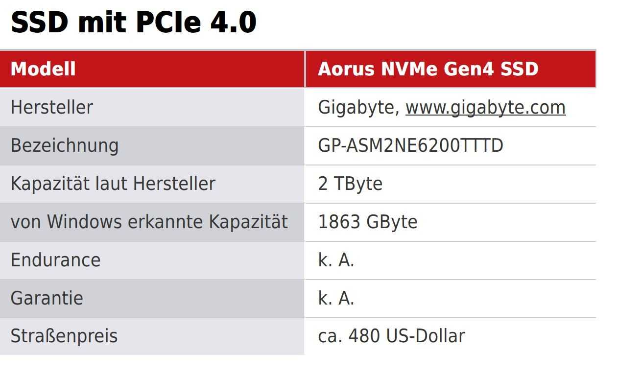 Die erste PCIe-4.0-SSD im Test