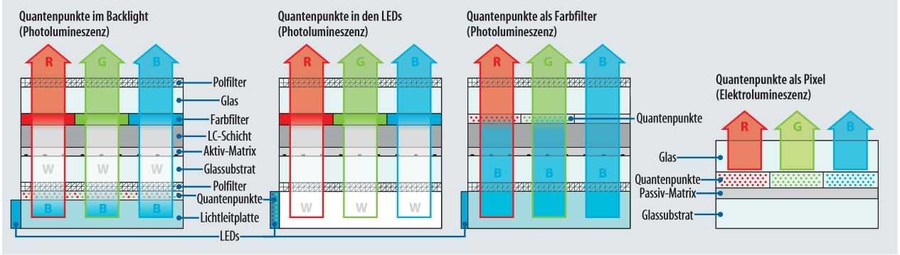 Aktuell wandeln photolumineszente Quantenpunkte blaues Licht in rotes und grünes um. Künftig sollen die Nanopartikel selbst leuchten (Elektrolumineszenz); der Flüssigkristall kann dann entfallen.