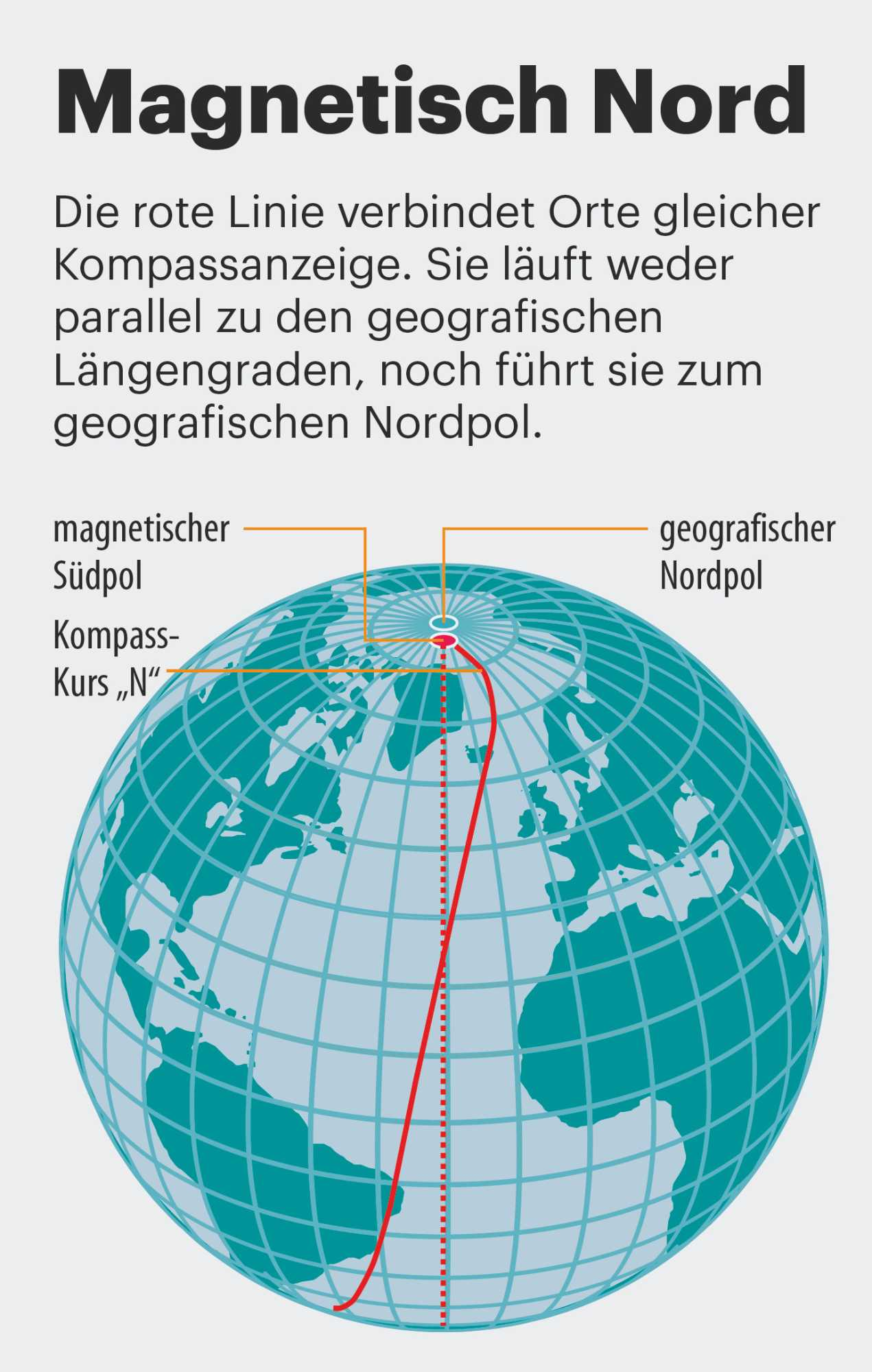 Magnetisch Nord