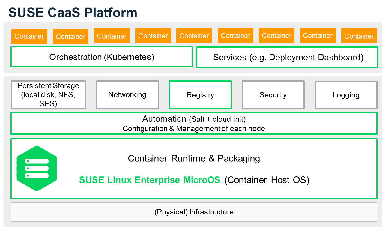 SUSEs neue CaaS-Plattform soll Container-Entwickler von Infrastruktur-Arbeiten entlasten.