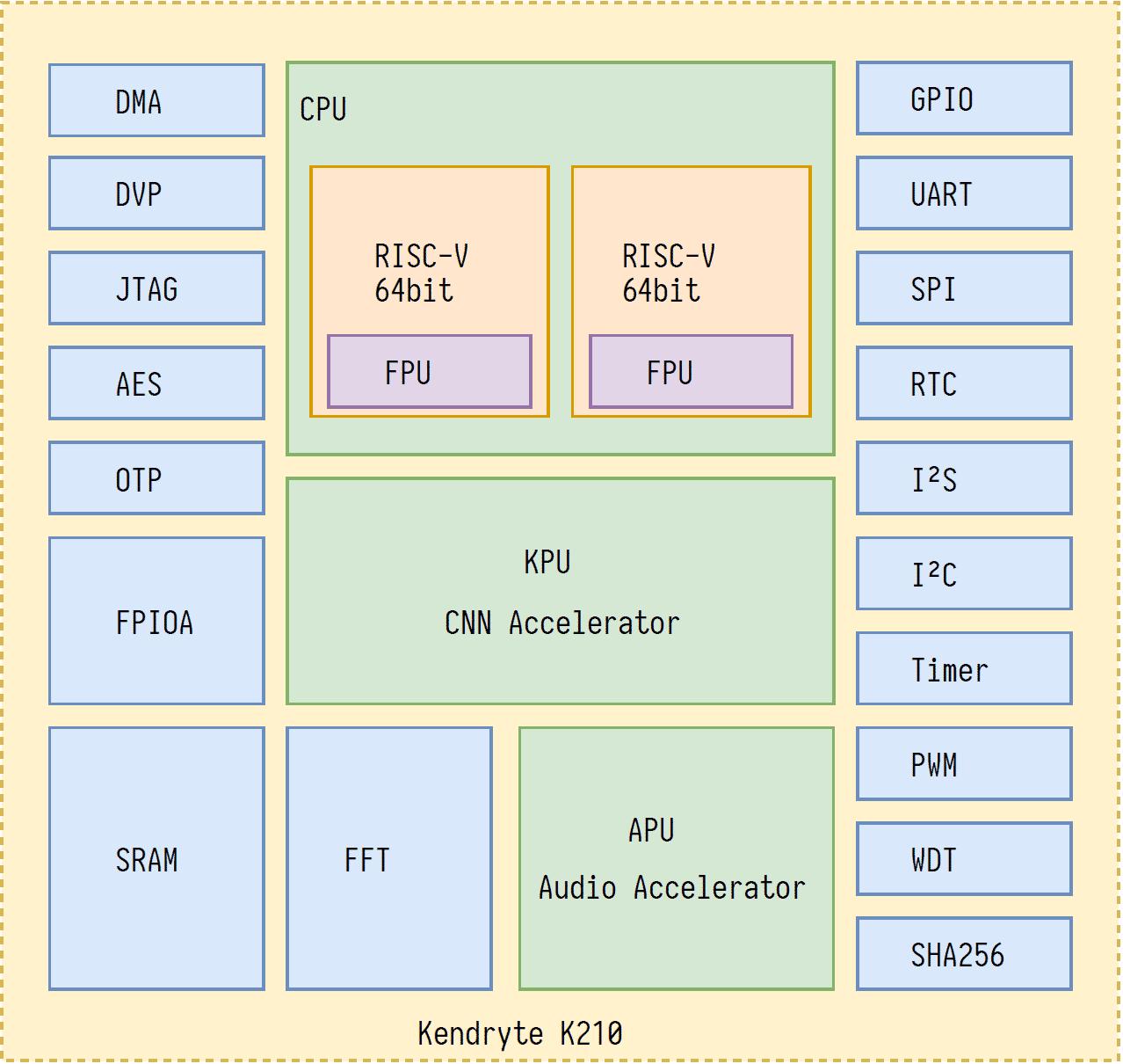Blockschaltbild RISC-V-Mikrocontroller Kendryte K210
