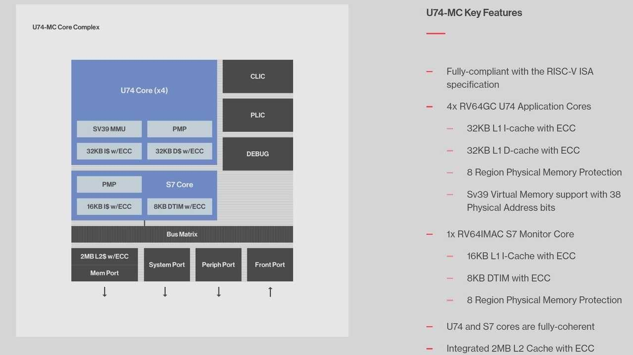 Quad-Core-RISC-V-Prozessor für Linux: SiFive U74