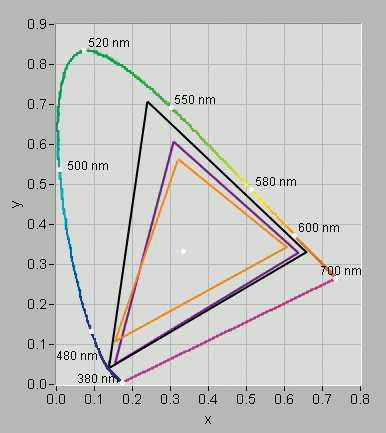 Farbräume im Vergleich: Auf dem OLED-Display des Samsung Galaxy S 4 (schwarzes Dreieck) wirken Farben kräftiger als auf dem IPS-LCD des iPhone 6 (lila). Das LCD-Panel mit TN-Technik des iPhone 4s (orange) hat eher blasse Farben.