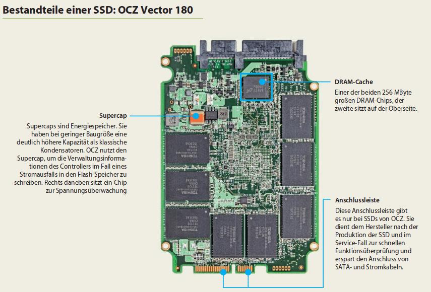 Aufbau einer SSD (Teil 2)
