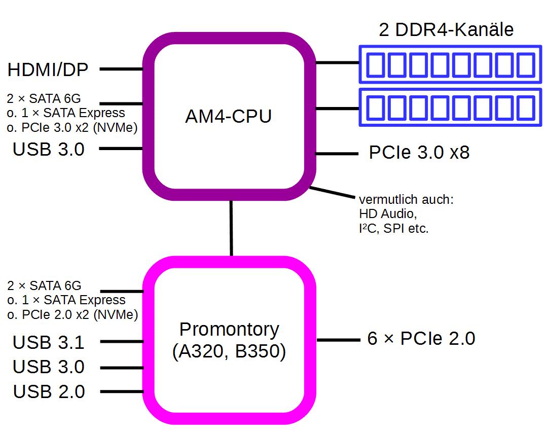 Plattform AM4: Die Bristol-Ridge-SoCs enthalten auch SATA- und USB-Controller, der Promontory-Chipsatz fügt weitere hinzu - und USB 3.1 Gen 2.