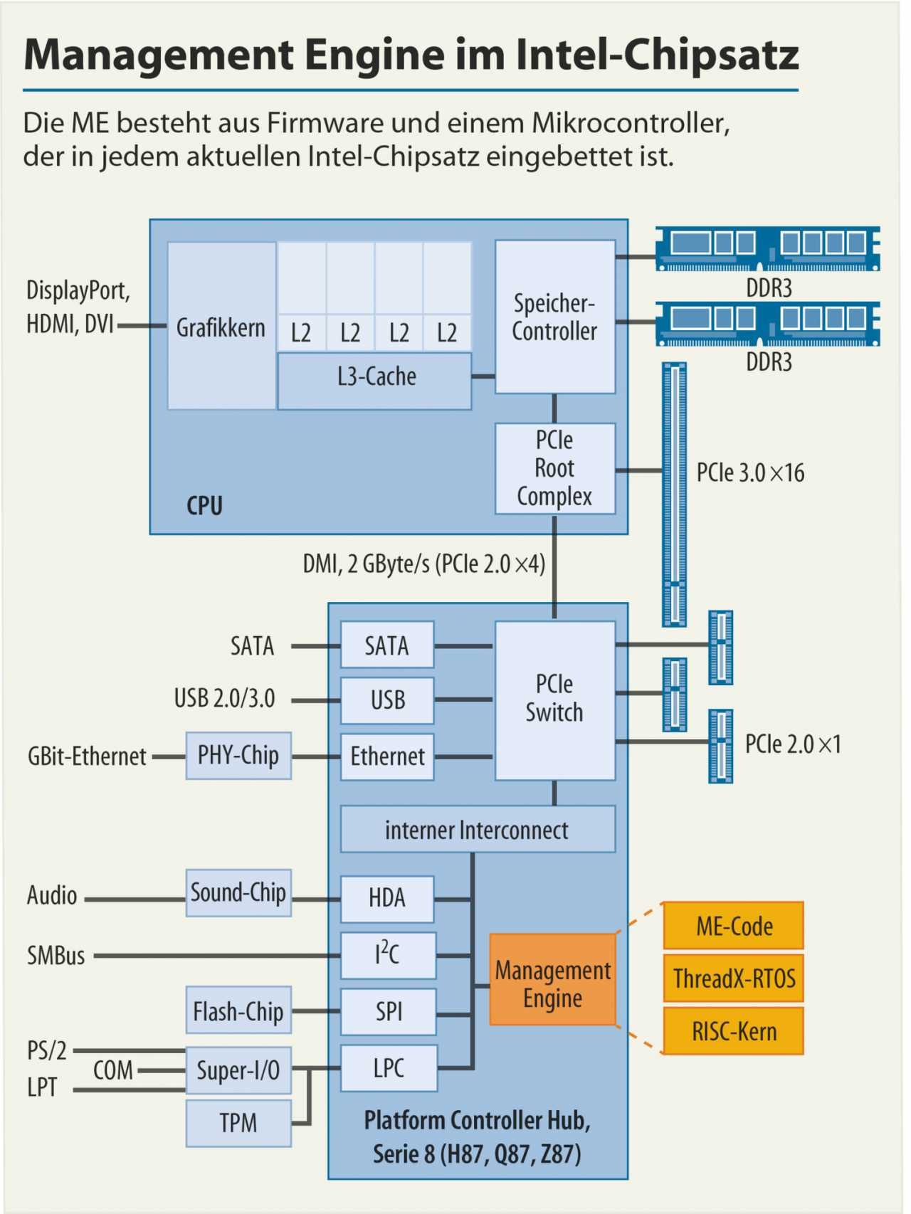 Intel Management Engine