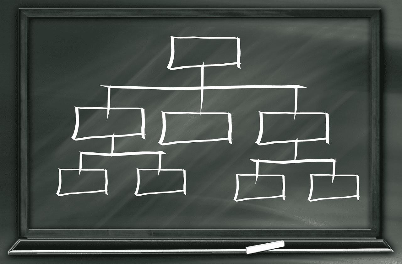 C++ Core Guidelines: Mehr Regeln zu Klassenhierarchien