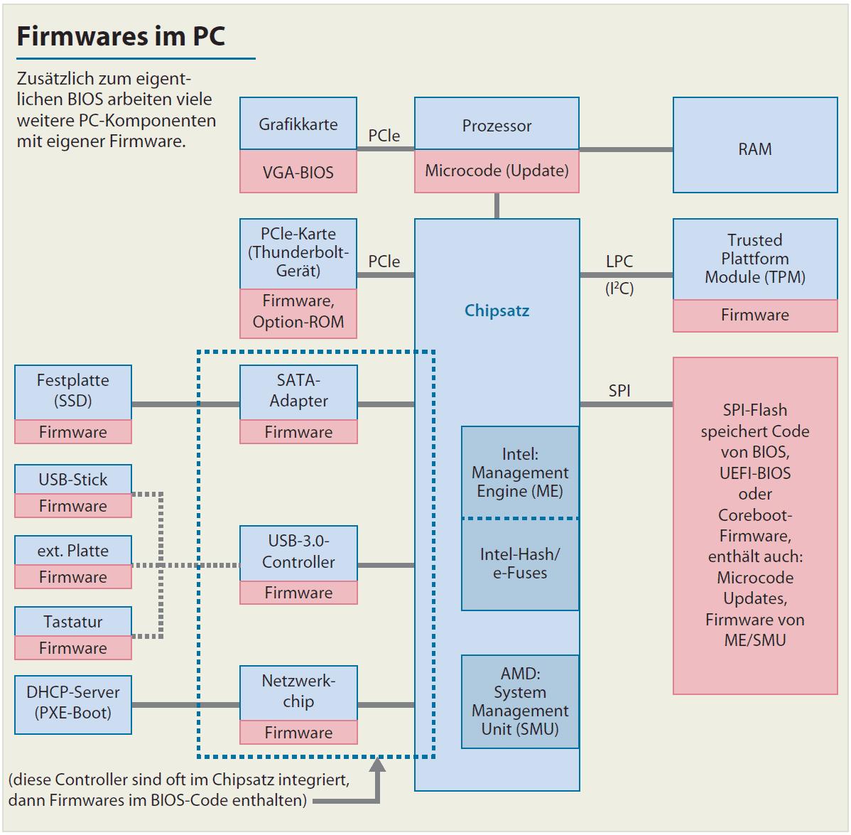 """Das BIOS-Image mit dem undokumentierten ME-Code-""""Blob"""" ist bei Weitem nicht die einzige proprietäre Firmware in PCs."""
