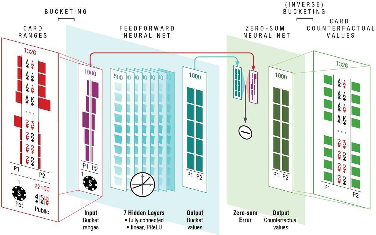 DeepStacks Intuition besteht aus nur sieben verdeckten Schichten eines voll verbundenen neuronalen Netzes. Die Aktivierungen der Ausgabeschicht bringt das Netzwerk jedoch zusätzlich in das Format, in dem auch CFR seine Ergebnisse berechnet.