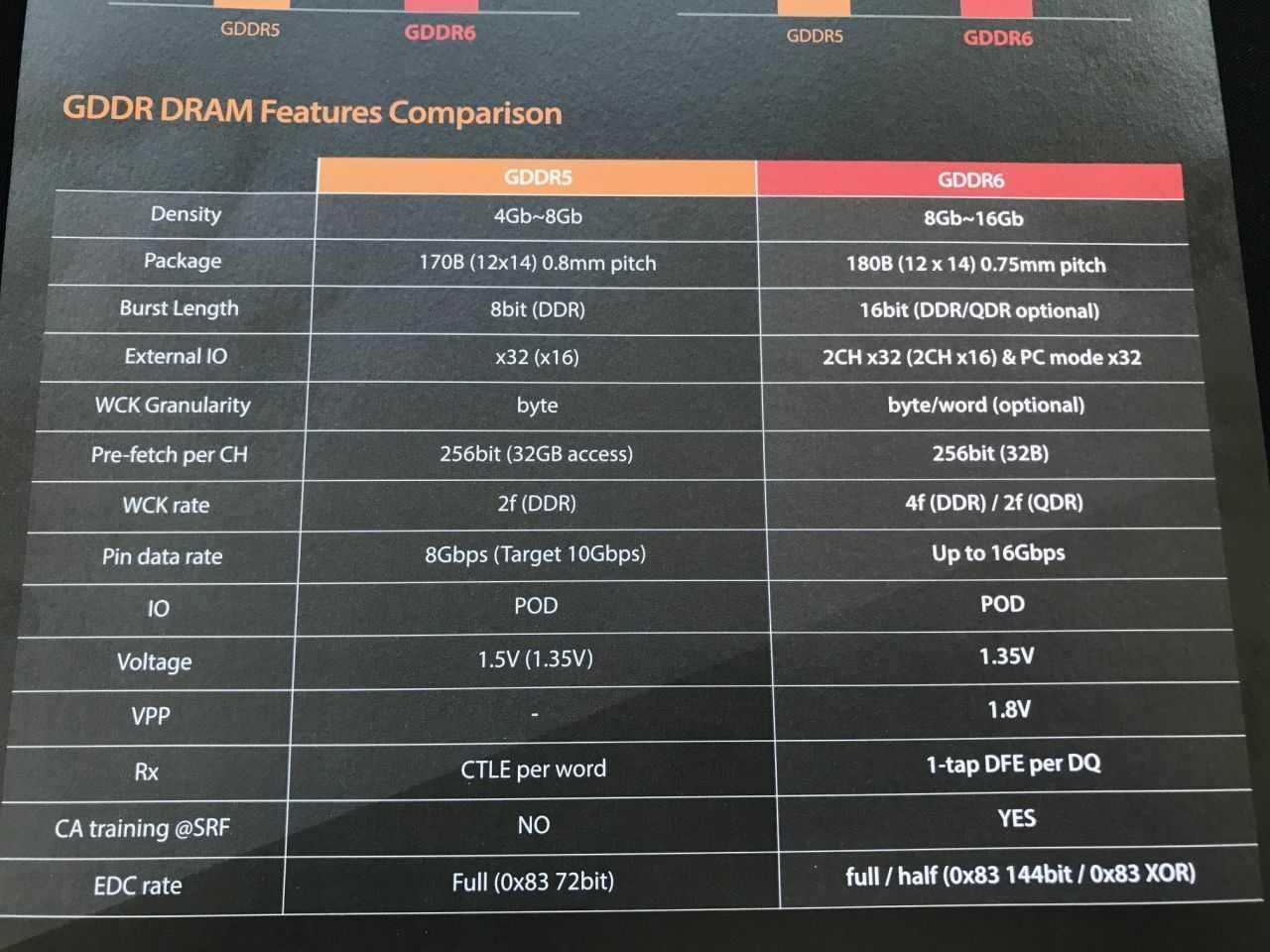 GDDR5 versus GDDR6: Spezifikationen im Vergleich