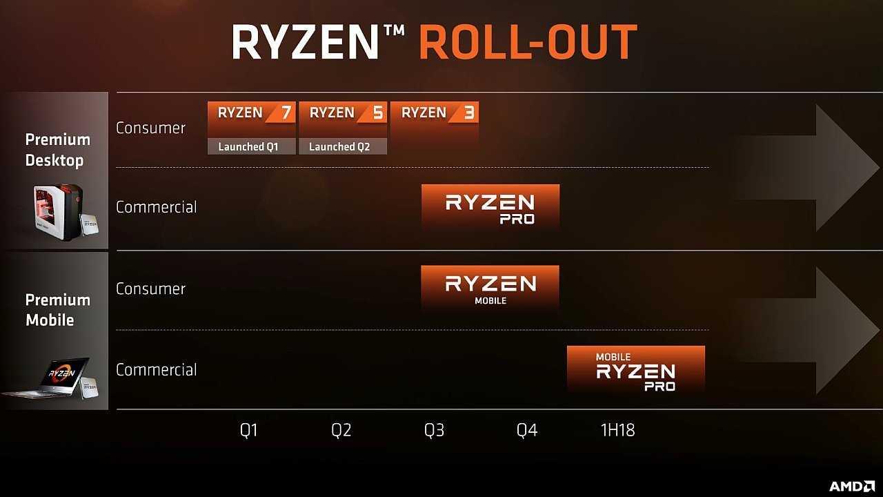 AMD Ryzen/Ryzen Pro Roadmap