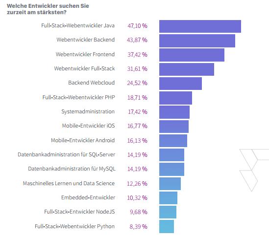 Die Nachfrage nach Webentwicklern ist besonders hoch.