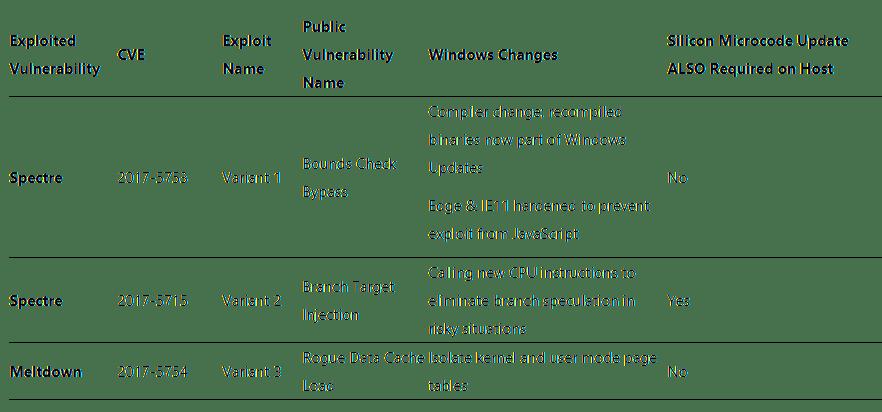Microsoft-Tabelle zu Meltdown und Spectre
