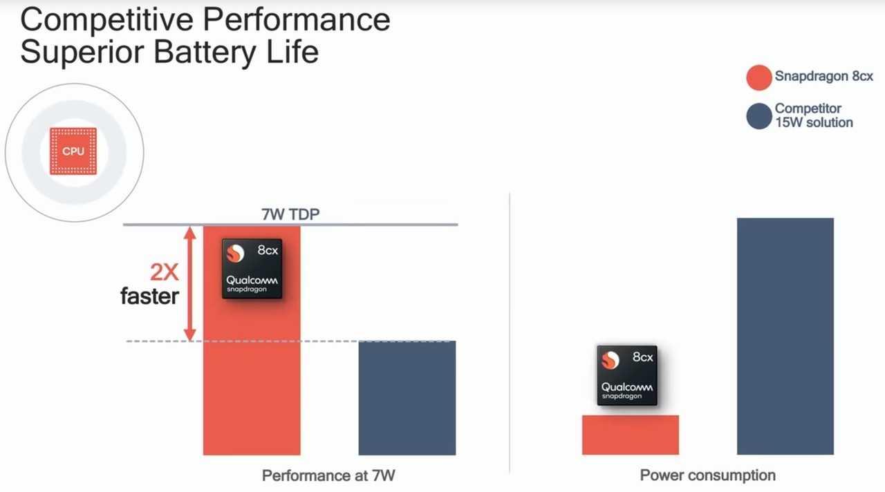 Qualcomm stellt Performance-Vergleiche ohne echte Aussagekraft an.
